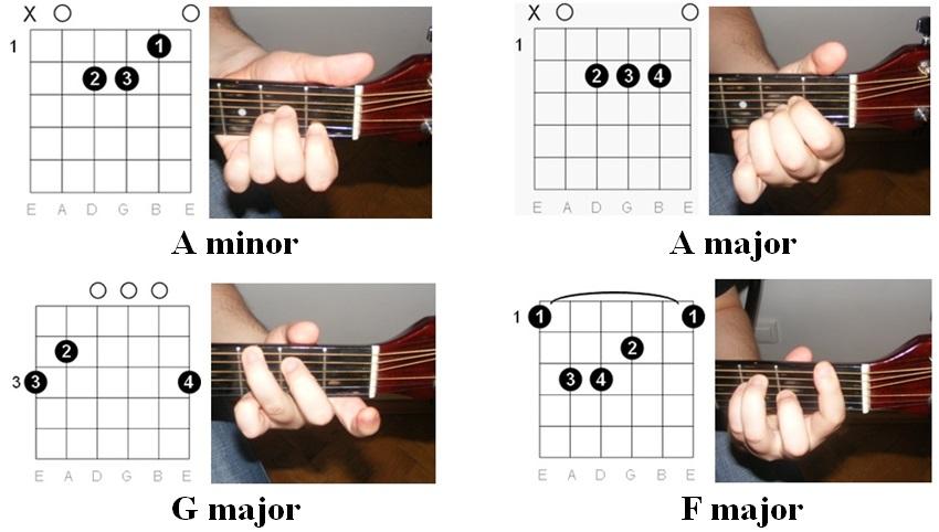 Easy Guitar Tabs Easy Guitar Tabs Tenacious D