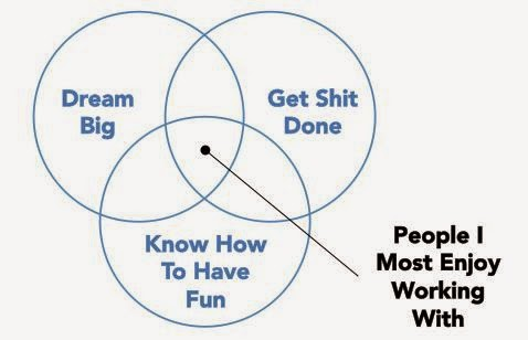 3 qualities of people I like linkedin CEO venn diagram
