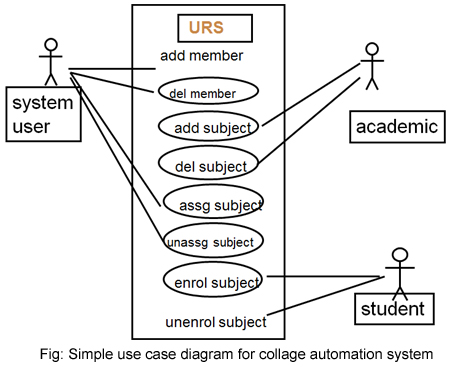 Knowledge sharing use case diagrams knowledge sharing ccuart Choice Image