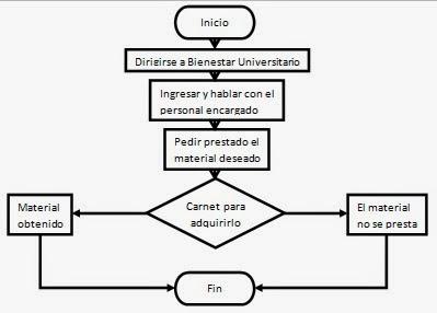Evidencia 2 3 evidencia 2 3 for Mapa de procesos de un restaurante