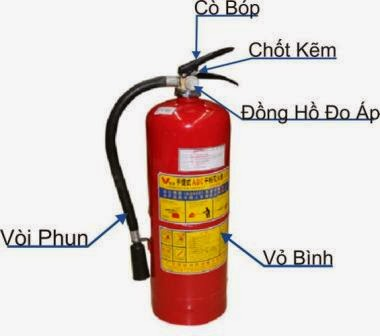 Cấu tạo bình chữa cháy bột