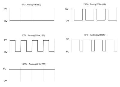Siklus sinyal PWM Arduino - pengertian PWM adalah