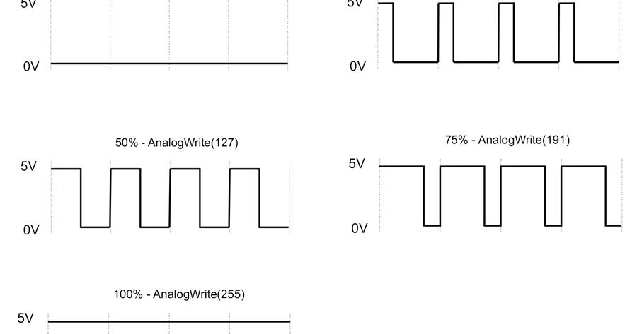 Arduino apa itu pwm elang sakti