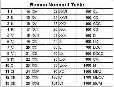 Tabel Angka Romawi