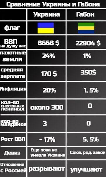 уровень жизни в Габоне гораздо выше, чем в Украине