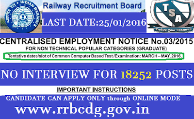 Railway Recruitment Board (RRB) Jobs Notification 2015