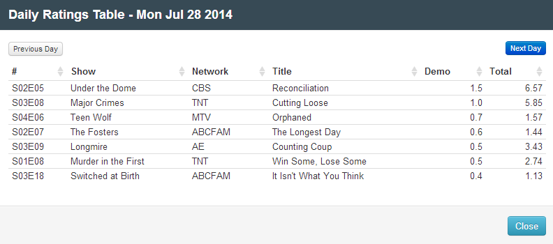 Final Adjusted TV Ratings for Monday 28th July 2014