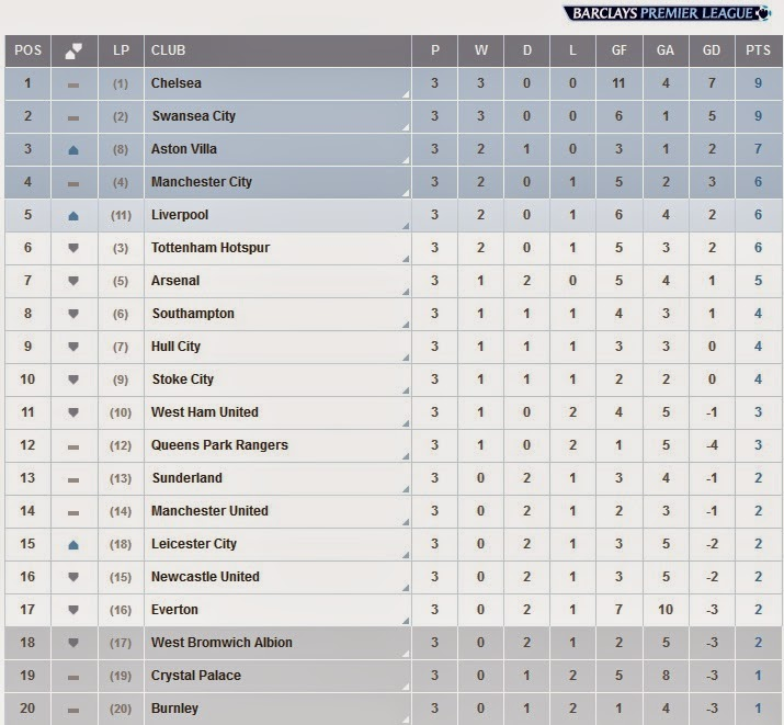 Flagwigs english premier league score table 31 august for English league 3 table