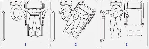 Baño Discapacitados Medidas Minimas:Figura 4-Movimientos para acceder al sanitario