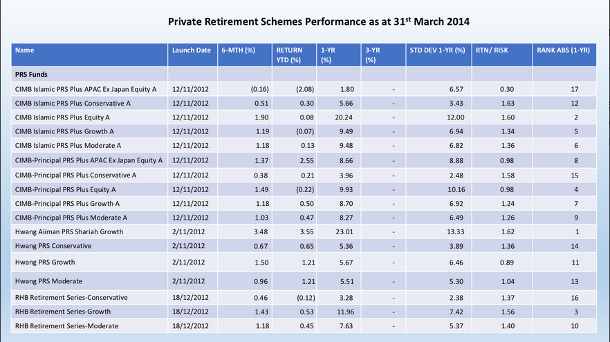 Private Retirement Scheme PRS Fund Performance as of 31st March 2014