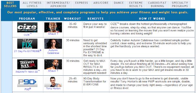 Beachbody workout program comparison chart cize p90x insanity piyo 21 day fix
