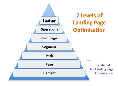 Landing page optimization checklist