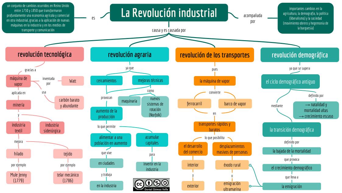 revolucion industrial Pequeño análisis y ejemplos del desarrollo artístico en la revolución industrial: durante el siglo xix se desarrollaron diferentes estilos como: el romanticismo.