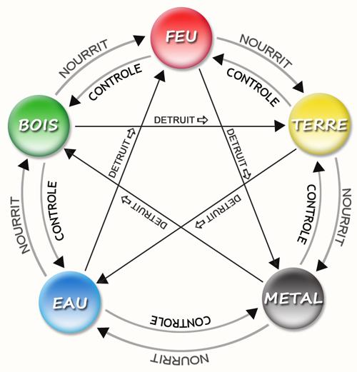 les cinq elements