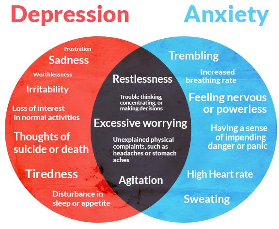 अवसाद के लक्षण और कारण