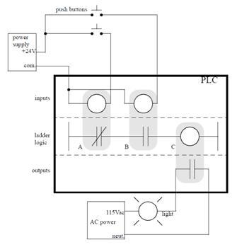 Todoproductividad lo bsico sobre programacin de autmatas la ingeniera de control viene desarrollndose desde hace aos la automatizacin comenz cuando se desarrollaron los primeros controles elctricos basados fandeluxe Images