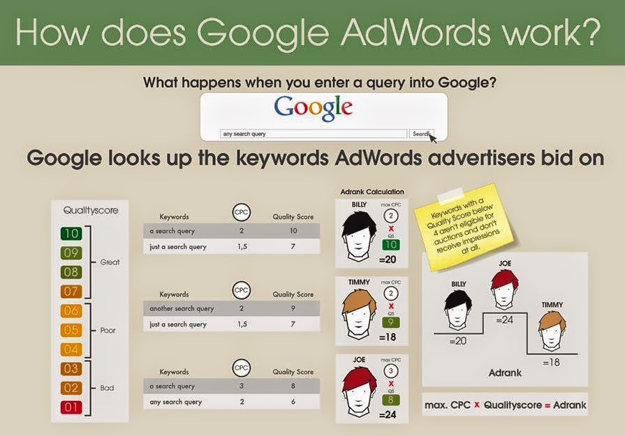 How Adwords Work-Tips For Beginners