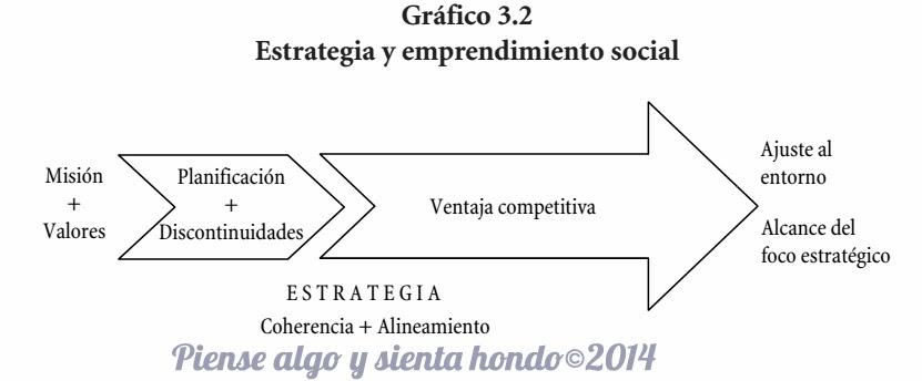 gráfico 3.2  la estrategia del emprendimiento social