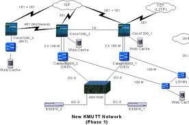 ระบบเครือขเายและอินเตอร์เน็ตใหม่