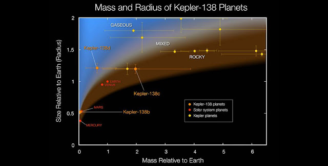 This plot shows the masses and sizes of the smallest exoplanets for which both quantities have been measured. The solar system planets (shown in red) are for comparison.The three Kepler-138 planets (shown in orange) are among the four smallest exoplanets with both size and mass measurements. Kepler-138b is the first exoplanet smaller than Earth to have both its mass and size measured. This significantly extends the range of planets with measured densities. Credits: NASA Ames/W Stenzel