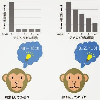 サルの研究:ゼロを認識する2種類の脳細胞(デジタル=有無 とアナログ=順列)?