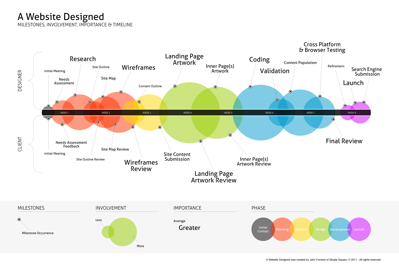 A Website Design Process
