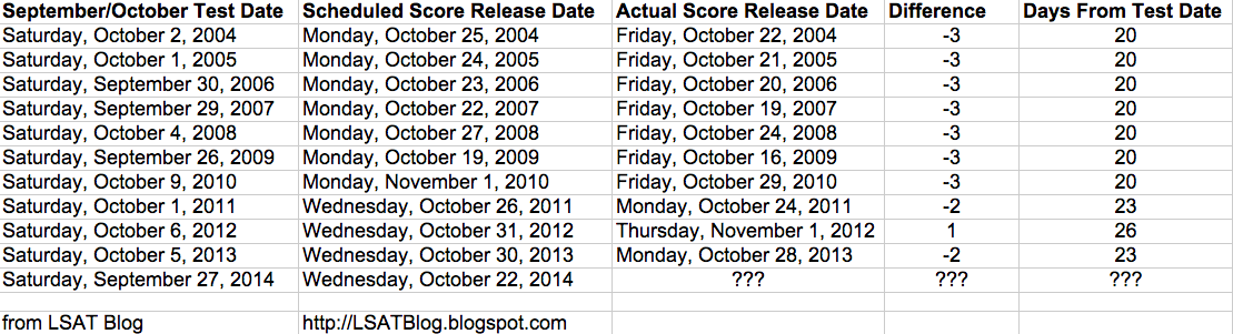 September 2014 lsat score release dates malvernweather Choice Image
