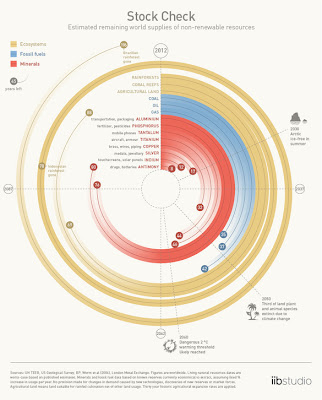 Infographic | How many years remain of dwindling resources