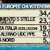 Sondaggio Ipsos per Ballarò: sale Movimento 5 Stelle, cala Forza Italia
