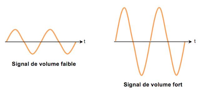amplification d'un signal guitare électrique