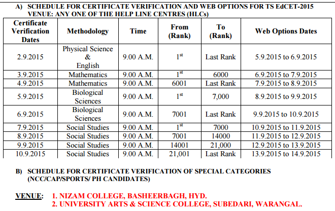 TS EdCet 2015 Allotment Order Download TSEdCet Counselling Allotment Order,TSEd.Cet 2015,TS EdCet 2015 web Counselling College Admit card download,Telangana Ed.Cet 2015 Physical Science,English,Mathematics,Biological Sciences, Social Studies Allotment Order Download,Telangana