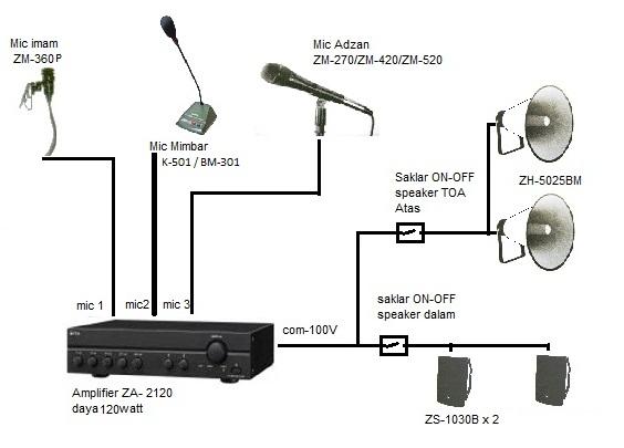 JUAL TOA Aplikasi Sound System Masjid Mushola