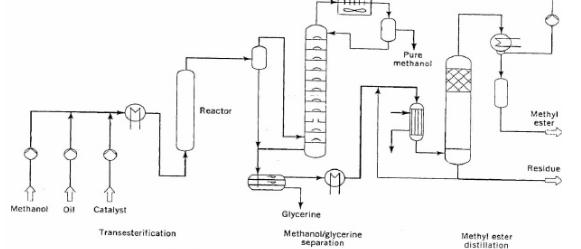 Gliserin itsb teknologi pengolahan sawit unggahan gue rochimi gambar di atas menunjukkan diagram alir dari proses henkel yang dioperasikan pada tekanan 9000 kpadan suhu 240 menggunakan minyak ccuart Choice Image
