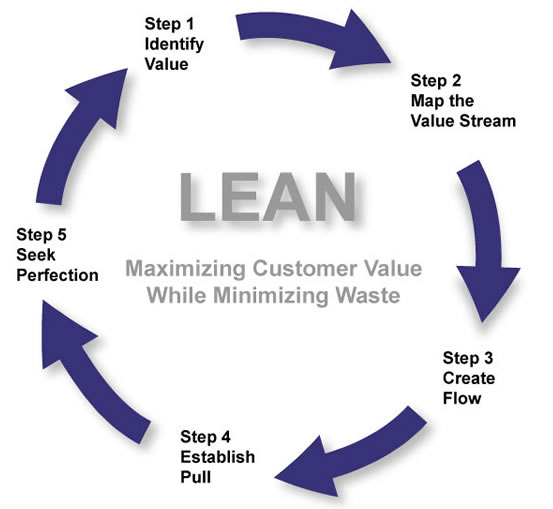 lean manufacturing principles diagram