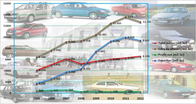 Evoluția indicatorilor de activitate la Dacia Renault