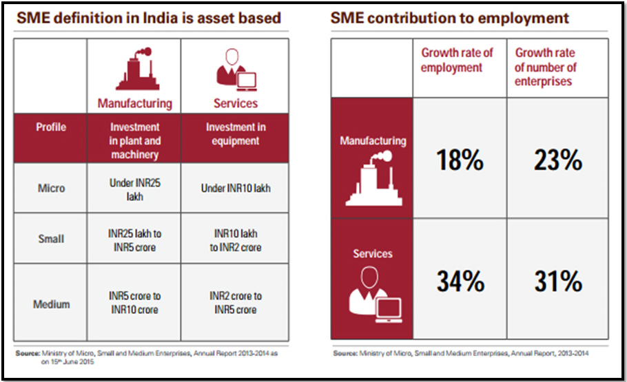 contribution of small enterprises in indian The micro, small and medium enterprises of india is an important driving factor  for  the msmes contribute significantly in the development of indian economy.