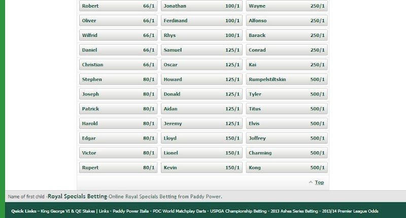 Royal Baby Name betting