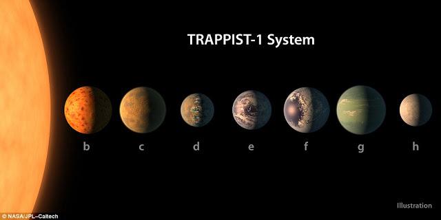 NASA a découvert un nouveau système planétaire 40 années-lumière de la Terre.