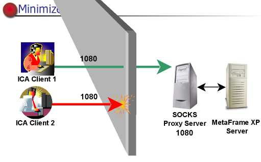 320X Fresh Socks 5 Proxy Servers 2013 ~ New APP For | Android ...