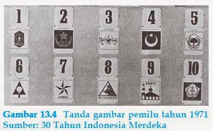 Tujuan, Asas, dan Peserta Pemilu / Pemilihan Umum Indonesia