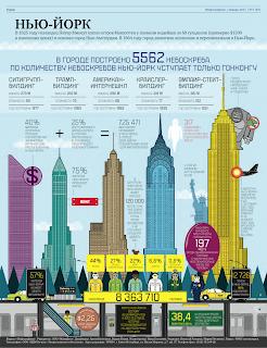 журнал инфографика Нью-йорк