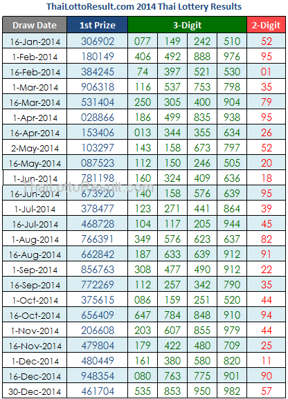 thai lotto chart 2014: Thai lottery tips 2015 thai lottery results chart 2014