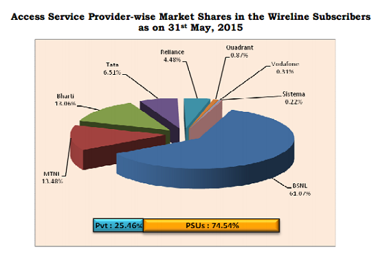 trai-report-wireline-market-share-may-2015
