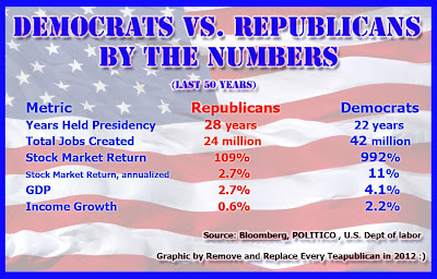Democrats vs Republicans by the numbers