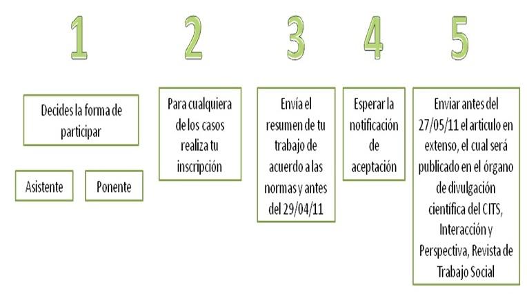 Centro de Investigaciones en Trabajo Social: 1/05/11