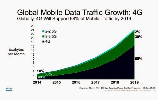mobile-data-traffic-growth-vni-forecast-report-cisco