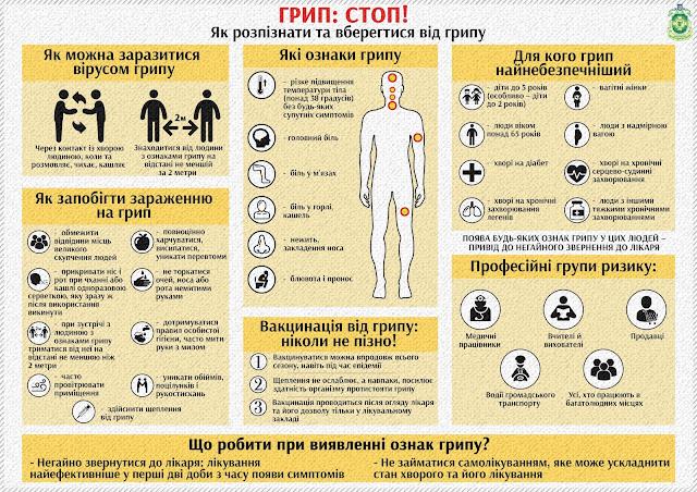 Які головні ознаки грипу - інфографіка