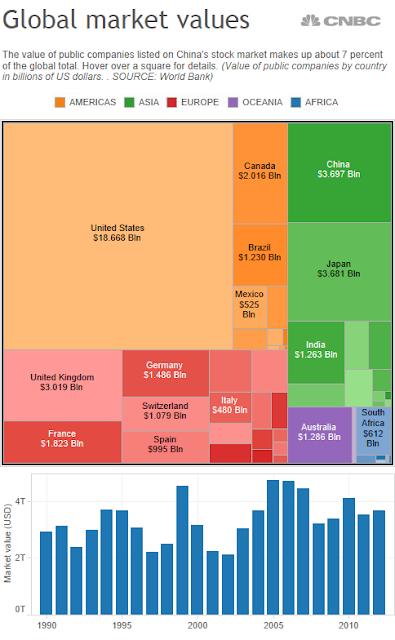 Global market values