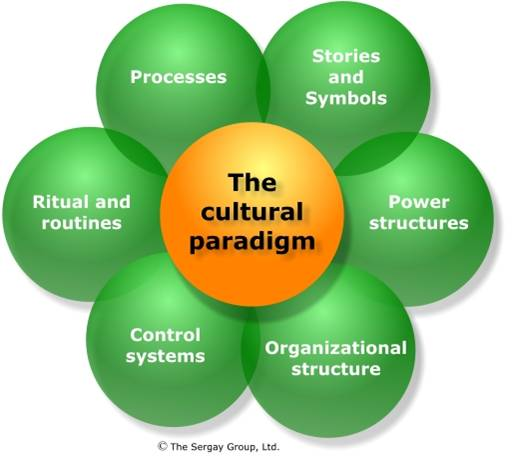 cultural approach to organisations No topic, probably, has been quite as exhaustively examined, studied, dissected, and discussed as leadership but much of the focus has been on how american businesses define leadership.