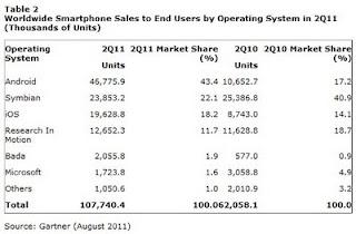 Part de marché des OS pour smartphones T02 - 2011